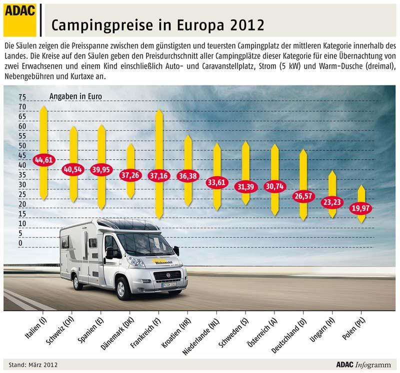 Campingprijzen 2012 stijgen licht